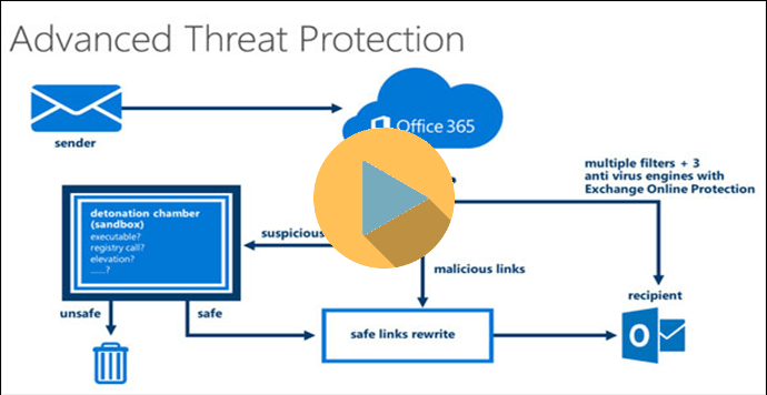 Advanced Threat Protection - video