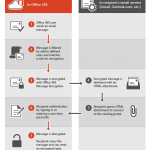 Setting Up Office 365 Email Encryption