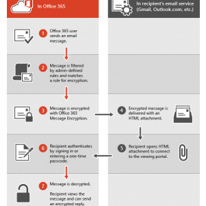 How Office 365 Email Encryption Works
