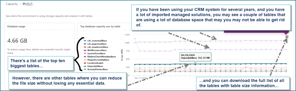 Database Storage Usage by Table