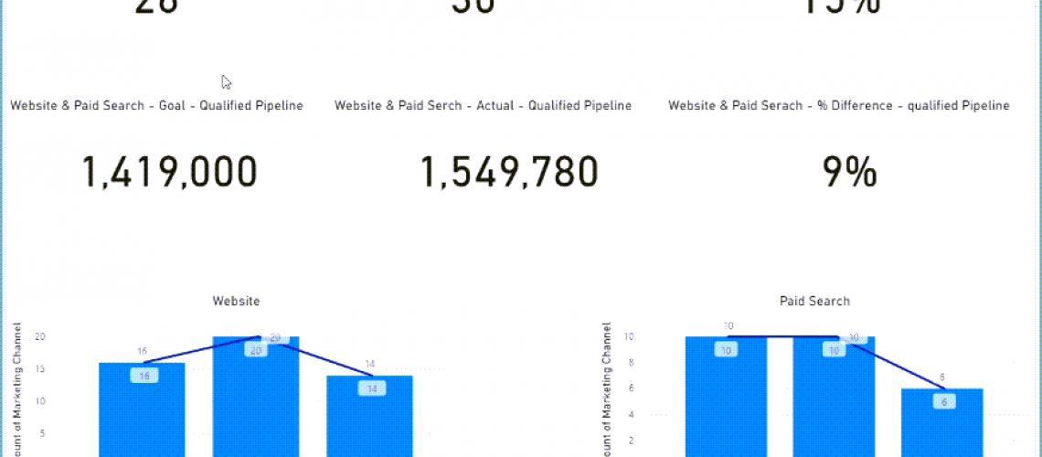 Google Analytics CRM Sales Data Analytics Dashboard