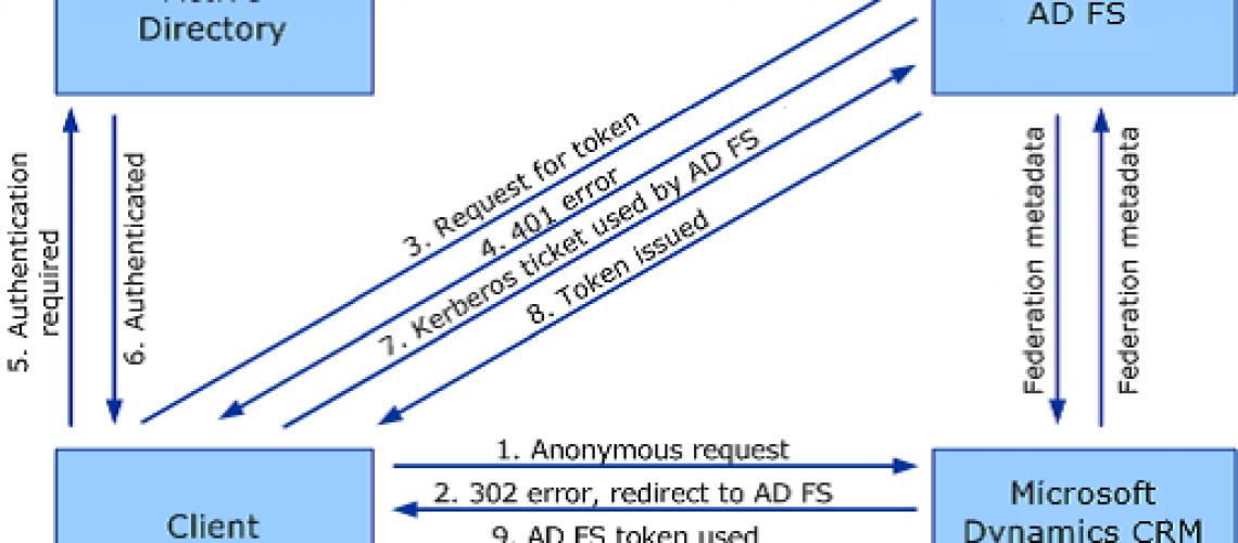 internet-facing-deployment-for-dynamics-crm