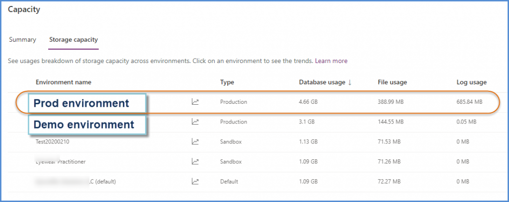 Dynamics 365 Storage Capacity Breakdown by Environment