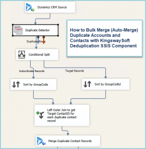 How to Bulk Merge Duplicate Accounts and Contacts in Dynamics 365 Customer Engagement