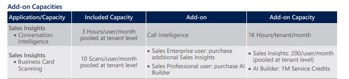 Scanning a Business Card in Dynamics 365 Licensing Document