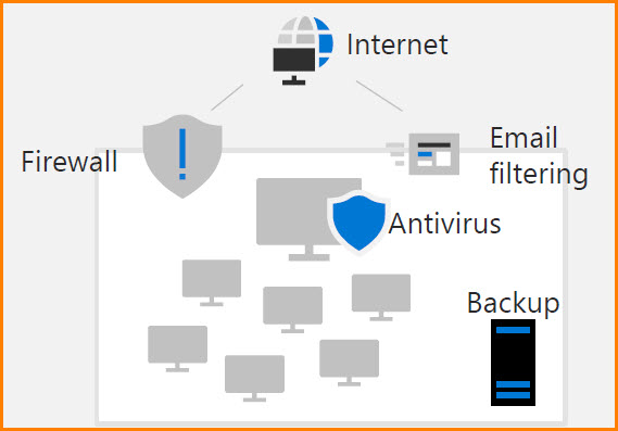 Small Business IT Security - Traditional
