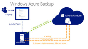 Windows Azure Backup