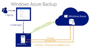 Windows Azure Backup