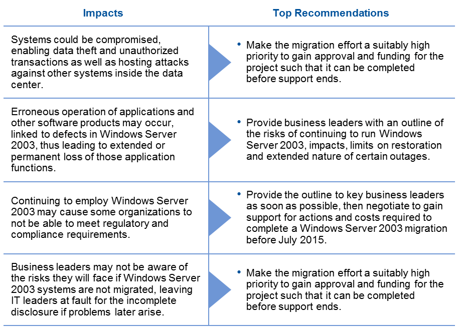 windows-server-2003-end-of-support-impact